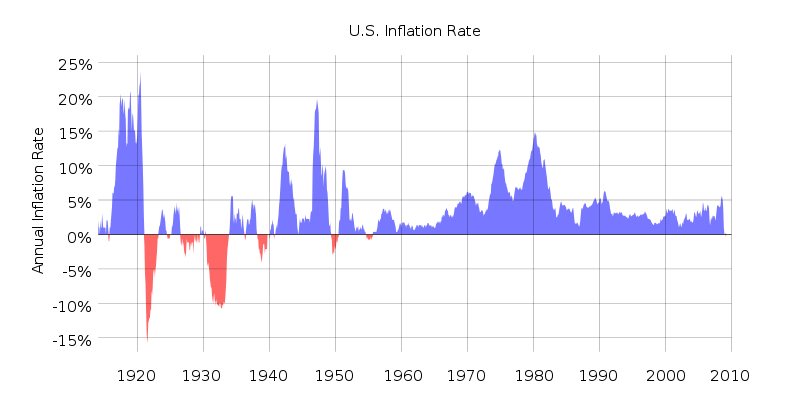 Historical Inflation rate