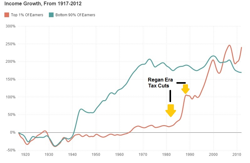 Marginal tax rates income inequality