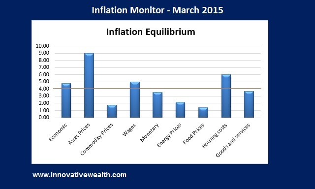 Inflation Monitor Summary March 2015