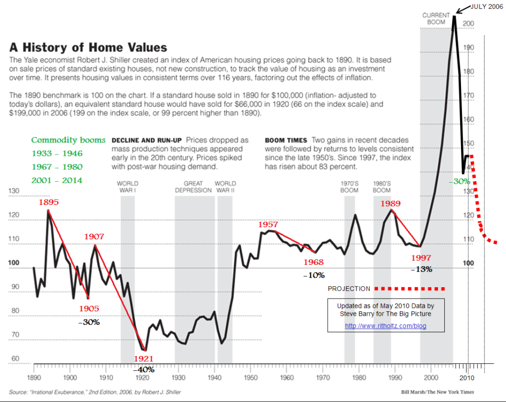 case shiller 100 years of inflation adjusted home prices