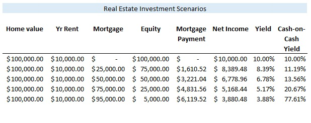 Can You Leverage A Home For A New Mortgage