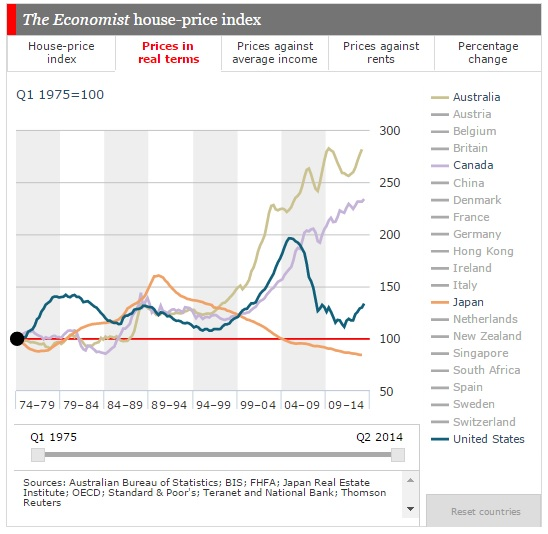 global real estate price inflation in real terms