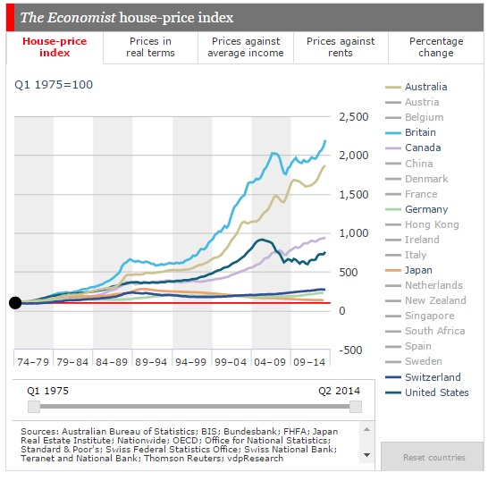 global home price inflation