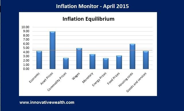 Inflation Monitor Equilibrium