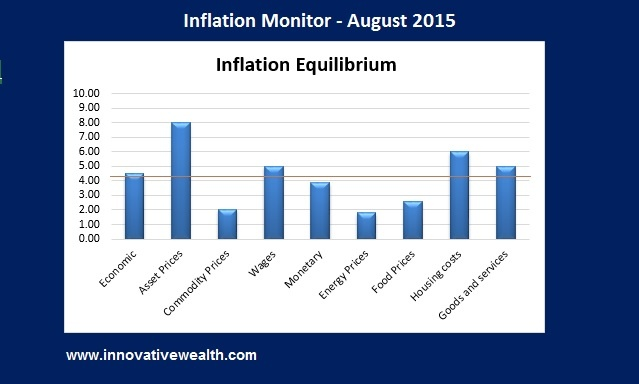 inflation monitor summary