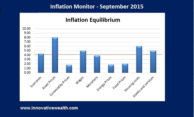 Inflation Monitor Summary 09.15