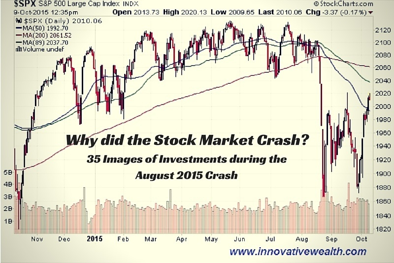 Why Did the Stock Market Drop?
