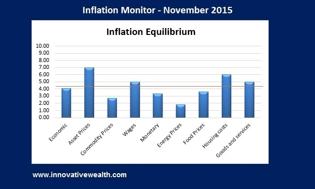 inflation monitor november 2015 summary