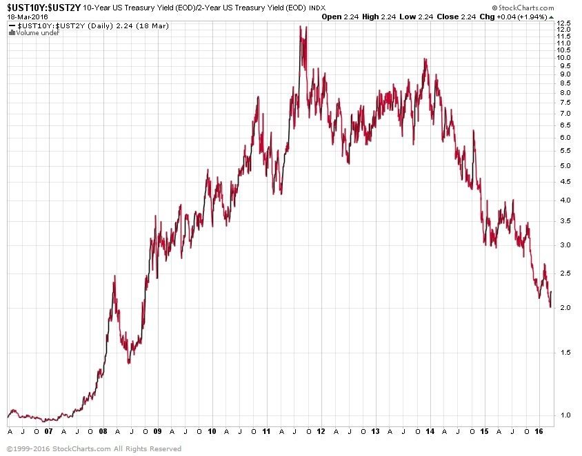 10 year 2 year treasury