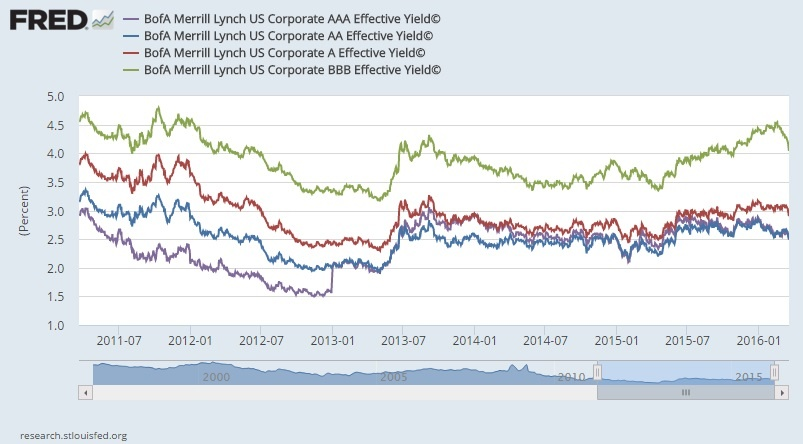 high yield bond spreads