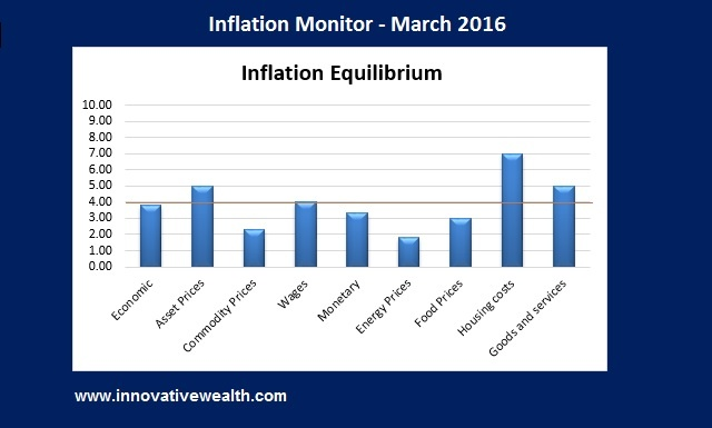 Inflation Monitor - March 2016 Summary