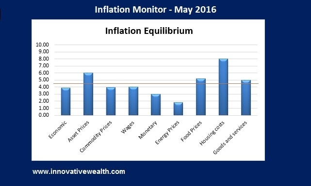 Inflation Monitor - May 2016 Summary