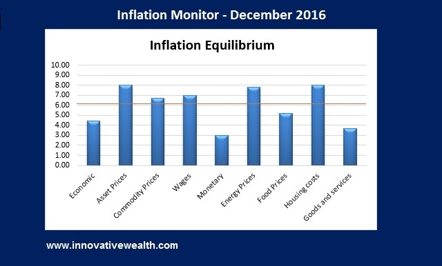 Inflation Monitor - December 2016 Summary