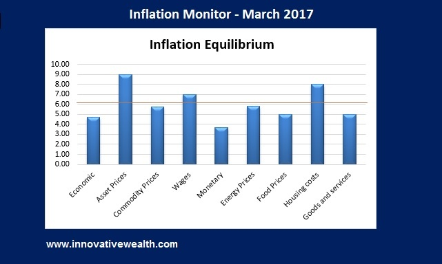 Inflation Monitor - March 2017 Summary