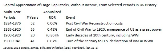 200 years of returns