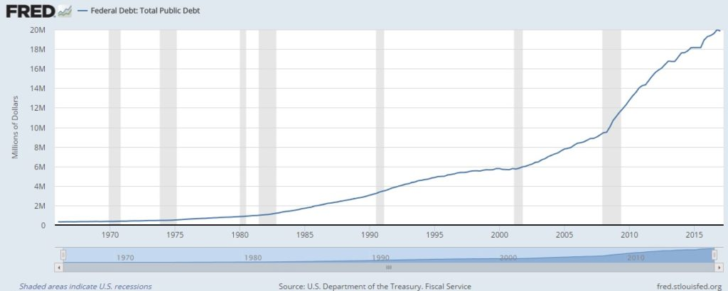US total Federal Public debt